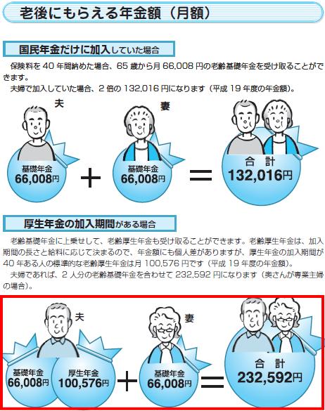 国民年金加入者より、厚生年金加入者の方が年金額が多い!