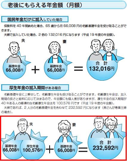 厚生年金の老齢厚生年金とは?
